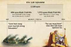 Daim duab: 7lub lim tiam, lossis lub sijhawm lwm haiv neeg kav, suav txij Yeluxalee poob mus txog 2,520 xyoo xaus rau lub 10Hli xyoo 1914