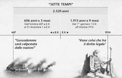 Prospetto: i sette tempi, o tempi dei Gentili, calcolati a partire dalla distruzione di Gerusalemme, durano 2.520 anni e terminano nell'ottobre del 1914