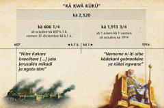Recuadro: Kä kwä kükü o nitre ñakare israelitare, Jerusalén ganinte nememe kä 2,520 nikani ta ye ngwane ye täinta, ye abokän octubre 1914.