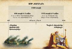 Աղյուսակ. յոթ ժամանակը, կամ՝ «ազգերին սահմանված ժամանակները», որոնք հաշվվում են Երուսաղեմի կործանումից սկսած 2520 տարի մինչև 1914-ի հոկտեմբերը
