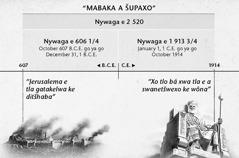 Chart: Mabaka a šupago, goba nako ya ba-Ntle, ao a balwago go tloga ge go senywa Jerusalema go fihla mafelelong a nywaga e 2 520 a fela ka October 1914