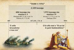 Siata: O taimi e fitu po o taimi o Nuu Ese e amata mai i le paʻū o Ierusalema seʻia atoa le 2,520 tausaga ma e faaiʻuina iā Oketopa 1914