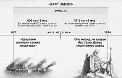 Ҷадвал: Давраи вақти 2520 сол, яъне ҳафт замон ё даврони халқҳо аз забт шудани Ерусалим оғоз ёфта, октябри соли 1914 ба охир расид