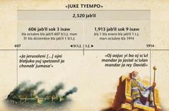 Rekwagro: ja juke tyempo wa x-alb'i 2,520 jab'il sok wa xk'e ajtab'axuk yajni ch'aysnajel ja Jerusalén sok wa sts'ikwi b'a octubre b'a 1914