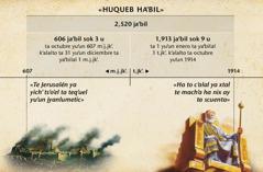 Tabla: jukeb ja'bil o yorail yu'un te jyanlumetik te yich'oj 2,520 ja'bil ya xjajch ta ajtayel te k'alal la yich' lajinel te Jerusalén ja'to ta octubre yu'un 1914