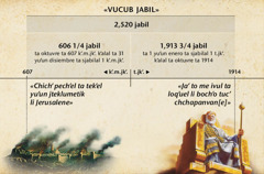 Tavla: vukub jabil o sk'ak'alil jyanlum krixchanoetik, mi chlik jchaptik 2,520 jabil k'alal jin li Jerusalene, chk'ot ta oktuvre ta 1914