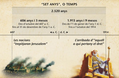 Gràfic: Els set temps, o temps dels gentils, calculats des de la caiguda de Jerusalem fins la fi dels 2.520 anys en octubre de 1914