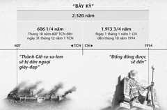 Biểu đồ: Bảy kỳ, hay các kỳ dân ngoại, được tính từ khi Giê-ru-sa-lem sụp đổ cho đến khi giai đoạn 2.520 năm chấm dứt vào tháng 10 năm 1914