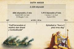 Siart: Cyfrif y saith amser o gwymp Jerwsalem hyd at Hydref 1914, cyfnod o 2,520 o flynyddoedd.