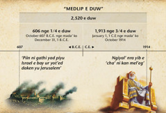 Chart: Fare medlip i duw, ara ngal'an e piin ni gathi yad piyu Israel, ni kan sumarnag nni tabab u nap'an nni gothey yu Jerusalem nge yan i mada' ko October ko duw ni 1914