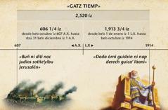 Cuadriyen: Gatz tiemp o xtiemp buñ ni diti góc judíos gosalóni dzú ni biab Jerusalén né godudy 2.520 íz dada bidxinni octubre íz 1914
