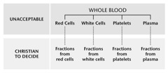 Blood, its four main parts, and blood fractions