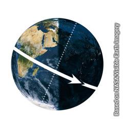 La rotation de la terre sur son axe