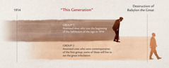 """Timeline of """"this generation"""" from Jesus' prophecy at Matthew 24:32-34"""