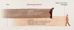 "Tidslinje for ""denne generation"" fra Jesu profeti i Mattæus 24:32-34"