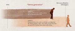 """Tidslinje över """"generationen"""" från Jesus profetia i Matteus 24:32–34."""