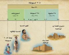 جدول: نبوة السبعين اسبوعا في دانيال ٩ تنبئ بمجيء المسيا