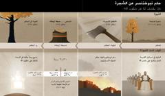 جدول بالتواريخ والحوادث المرتبطة بحلم نبوخذنصر