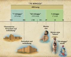 Tabel: Ngwofani 70 minggu ba Daniel 9 homi mia wofani ba Mesias de siye hei