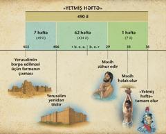 Sxem: «Dənyal» kitabının 9-cu fəslində Məsihin zühuru ilə bağlı deyilən «yetmiş həftə» peyğəmbərliyi