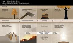 Bagan kerna tanggal ras kejadin-kejadin si lit hubungenna ras nipi Nebukadnesar