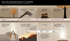 Diagrami me vitet dhe ngjarjet që lidhen me ëndrrën e Nabukodonosorit