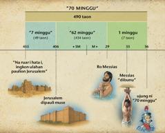 Garis waktu: Surirang taringot 70 minggu na disurat di Daniel 9 paboahon haroro ni Messias