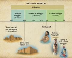 Tabel: Panjahaion pasal 70 tahun minggu bani buku Daniel na patugahkon pasal parroh ni Kristus