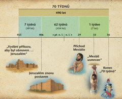 Nákres: Proroctví o sedmdesáti týdnech, zapsané v 9. kapitole Daniela, předpovídá příchod Mesiáše