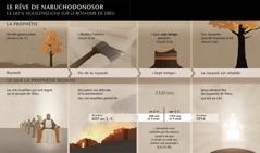 Tableau des dates et des évènements liés au rêve de Nabuchodonosor