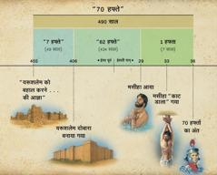 चार्ट: दानियेल 9 में लिखी 70 हफ्तों की भविष्यवाणी बताती है कि मसीहा कब आएगा