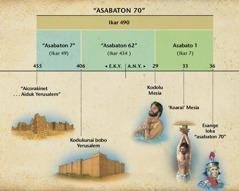 Chart: Adwaretait naka asabaton akanykareei naejai Daniel esula lo 9 inerit nuikamunit abunere naka Mesia