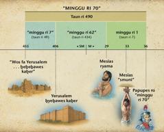 Bagan: Ḇardadi kuker minggu ri samfur rifik ro Daniel 9 ikofenḇadir ḇepon rarama ro Mesias