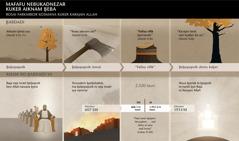 Bagan ro fafisu ma sarisa ḇefesepen kuker mafafu Nebukadnezar ḇyena