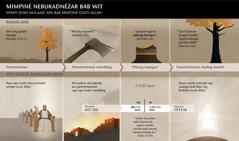 Bagan sing nduduhké wektu lan kedadéan sing hubungané karo mimpiné Nebukadnézar