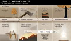 Дати іподії, пов'язані зі сном Навуходоносора (схема)