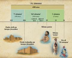 Tabéla: Profesia di 70 simana na kapítlu 9 di livru di Daniel, dja flaba na ki ténpu Misías ta binha