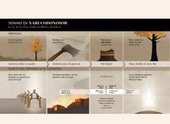Tabéla sobri datas i kontisimentus di sonhu di Nabucodonosor