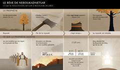 Tableau des dates et des évènements liés au rêve de Neboukadnetsar
