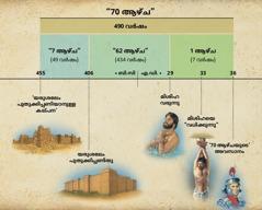 ചാർട്ട്: ദാനിയേൽ 9-ാം അധ്യായത്തിലെ 70 ആഴ്ചയുടെ പ്രവചനം മിശിഹയുടെ വരവ് മുൻകൂട്ടിപ്പറയുന്നു