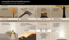നെബൂഖദ്നേസറിന്റെ സ്വപ്നവുമായി ബന്ധപ്പെട്ട തീയതികളും സംഭവങ്ങളും