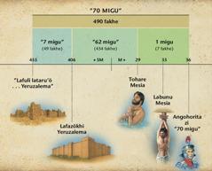 Tabel: Fama'ele'ö si fitu ngafulu migu nisura ba Danieli 9 manandrösa ba wa'atohare Mesia