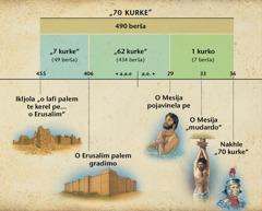 Tabela: Proroštvo bašo 70kurke ko enjato poglavje taro Daniel so vakerela keda ka pojavinelpe o Mesija
