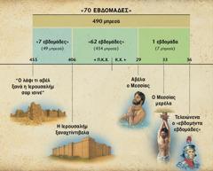Πίνακας: Η προφητεία για το εβδομήντα εβδομάδες σο ισί κο κεφάλαιος 9 κο βιβλίος του Δανιήλ βακερέλα ότι κα αβέλας ο Μεσσίας