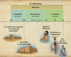 Gráfico: La profecía de Daniel 9 sobre las 70semanas predice la llegada del Mesías