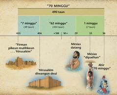 Bagan: Nubuat tujuh puluh minggu di Daniél pasal 9 nganubuatkeun datangna Mesias