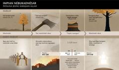 Bagan tanggal jeung kajadian nu aya patalina jeung impénan Nébukadnésar