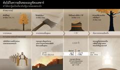 แผนภาพแสดงปีและเหตุการณ์ต่างๆ ที่เกี่ยวข้องกับความฝันของเนบูคัดเนสซาร์
