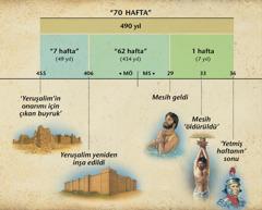 Çizelge: Daniel kitabının 9.bölümündeki yetmiş haftayla ilgili peygamberlik sözleri Mesih'in gelişini bildirir
