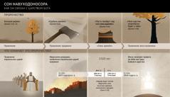 Таблица дат и событий, связанных со сном Навуходоносора